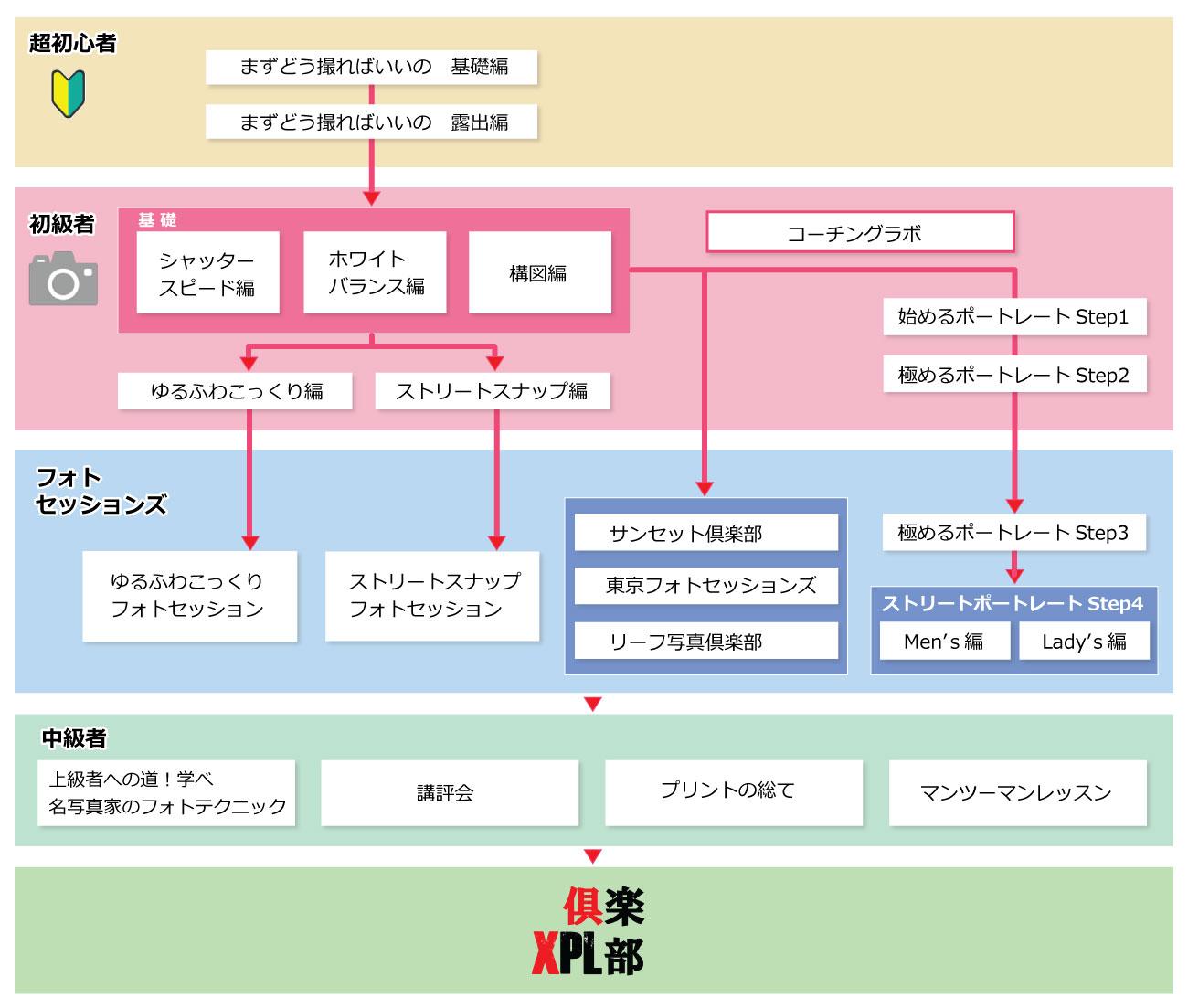 XPL講座ツリー図